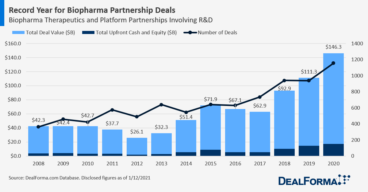 Biopharma Deal Upfronts and Total Deal Values