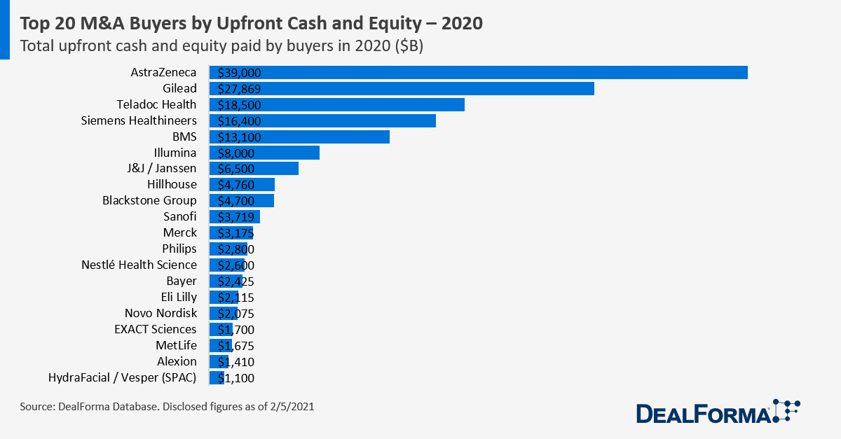 Top 20 M&A Buyers by Upfront Cash and Equity in 2020