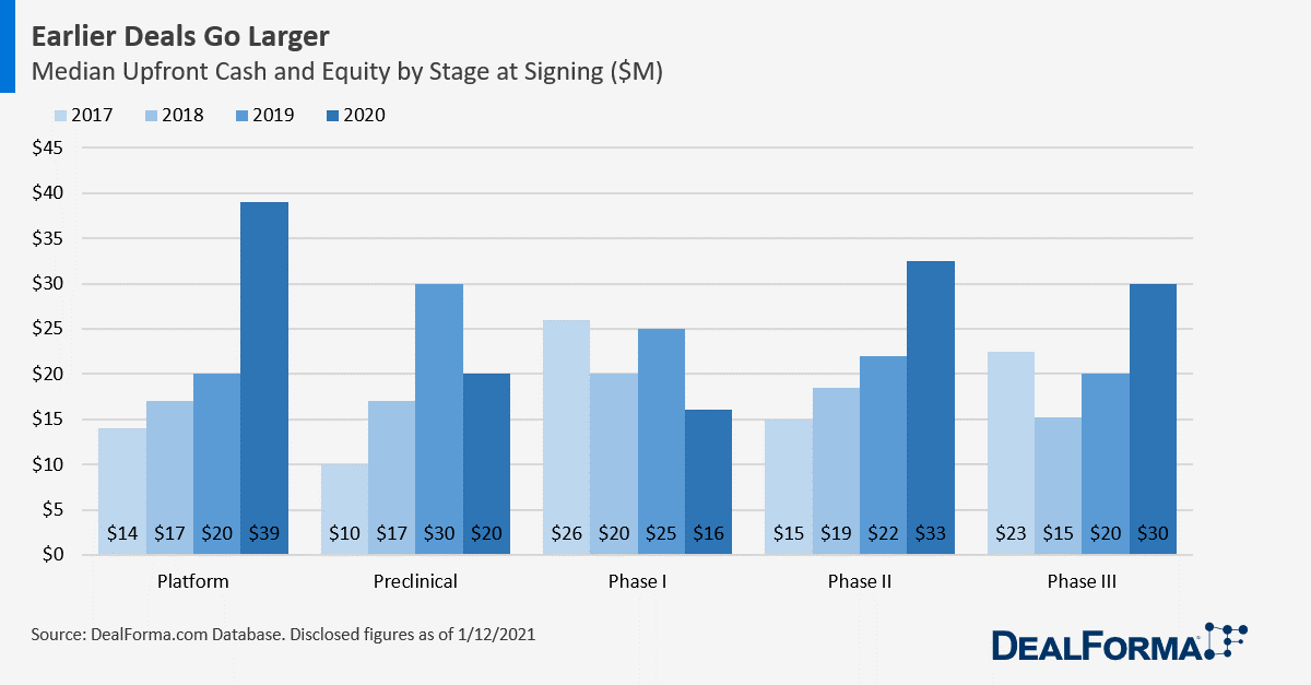 Biopharma Deal Upfront Medians by Stage at Signing