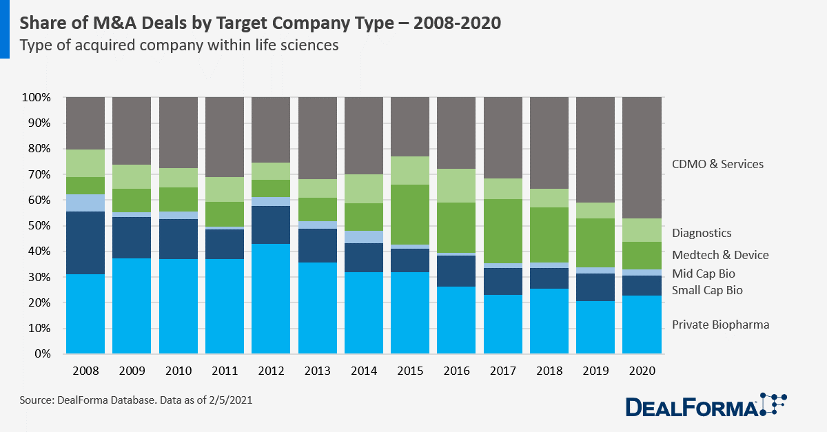 Share of M&A Deals by Target Company Type – 2008-2020