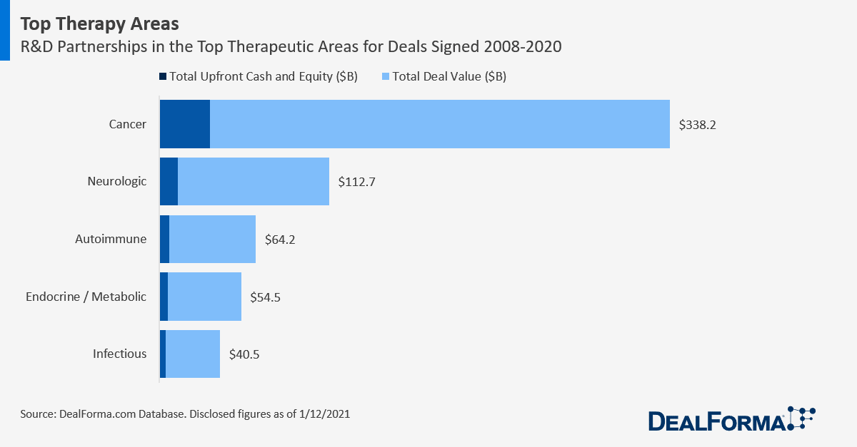 Total Deal Values for Top Therapy Areas