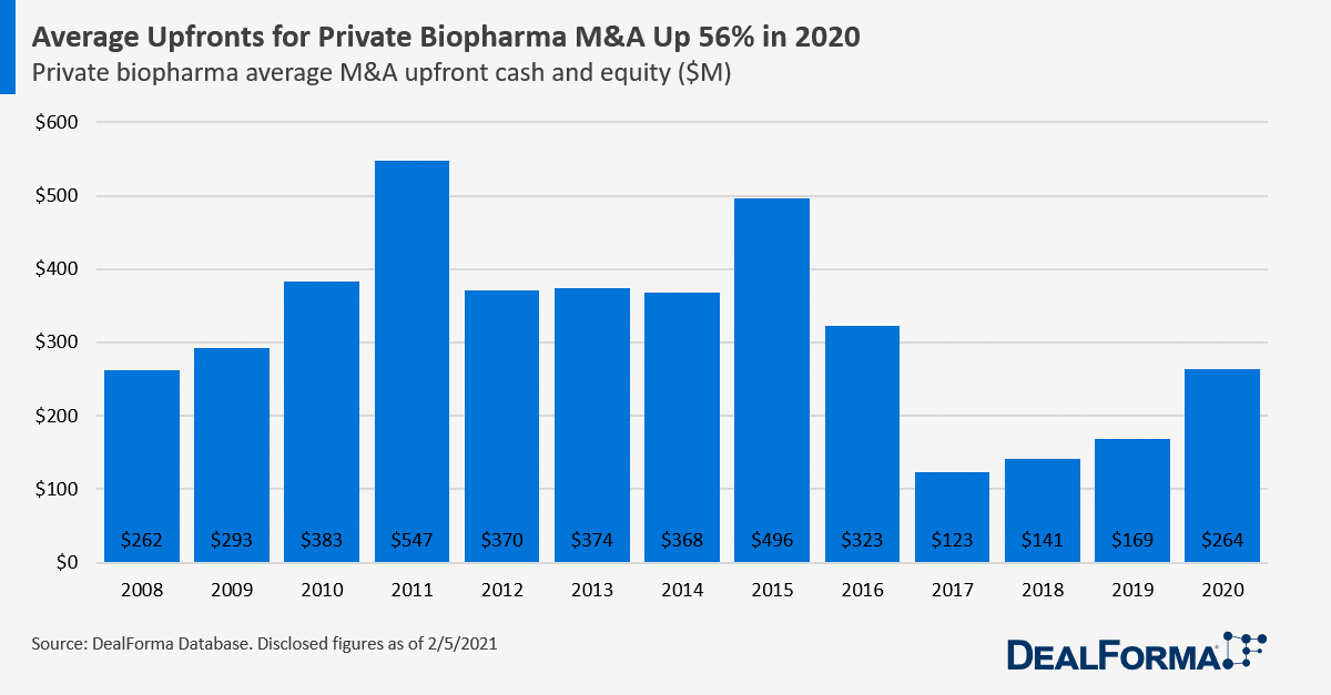 Average Upfronts for Private Biopharma M&A Up 56% in 2020