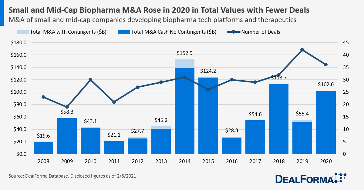 Small and Mid-Cap Biopharma M&A Rose in 2020 in Total Values with Fewer Deals