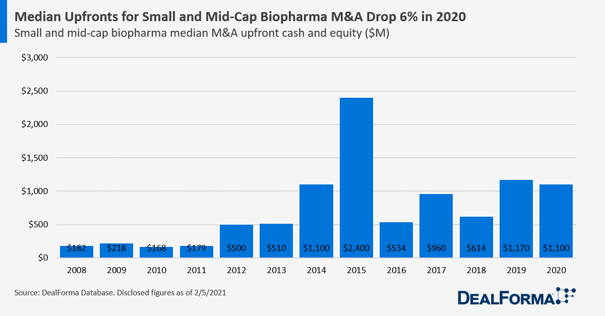 Median Upfronts for Small and Mid-Cap Biopharma M&A Drop 6% in 2020