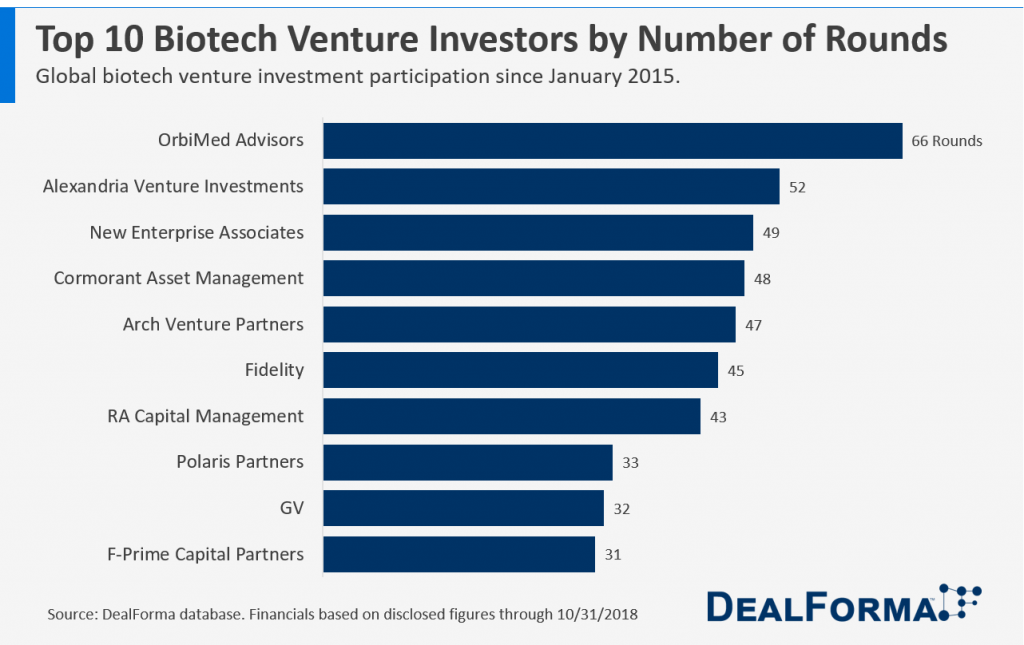 Chart - Top 10 Biotech Venture Investors by Number of Rounds