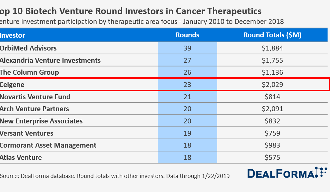 Top 10 Venture Round Investors in Cancer Therapeutics