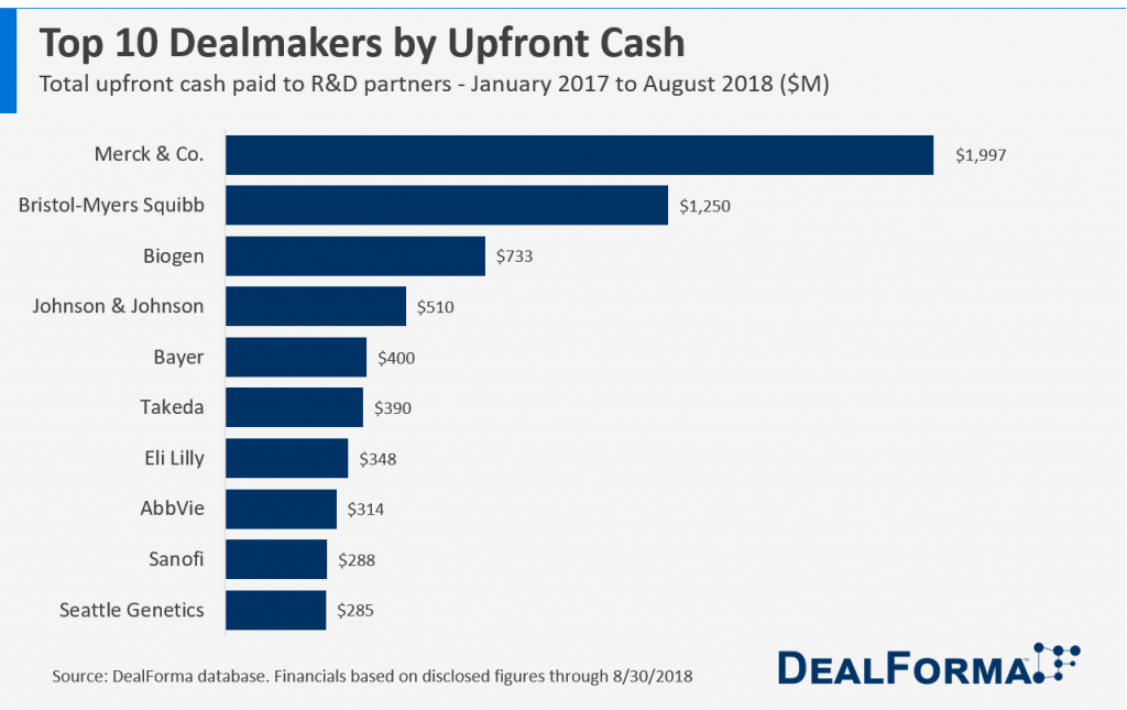 DealForma Top 10 Biopharma Dealmakers by Upfront Cash - January 2017 - August 2018