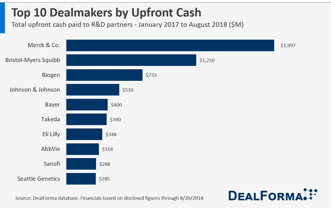 Top 10 Biopharma Dealmakers by Upfront Cash
